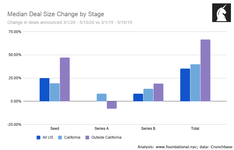 Median deal sizes rose considerably across early-stage VC rounds closed during the COVID-19 crisis.