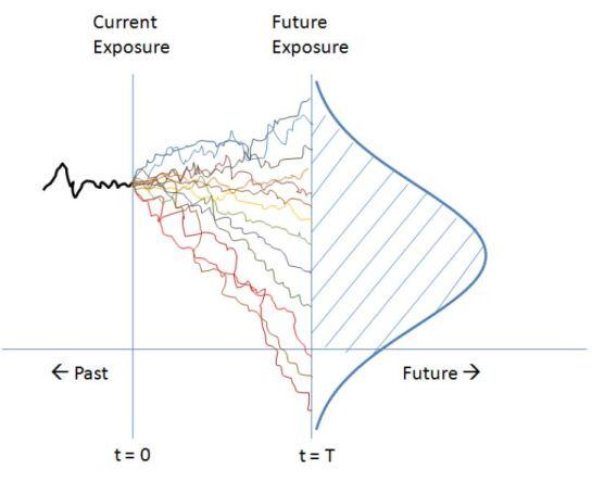 Modeling Risk Exposure