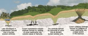 Florida Sinkhole Formation