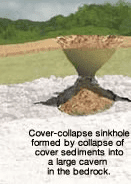 Collapse Sinkhole Types