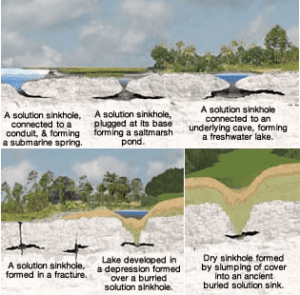 Solution Sinkhole Types