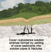 Subsidence Sinkhole Types