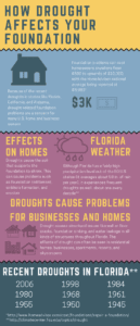 how drought affects foundations in florida