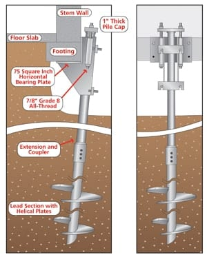The cost of using helical piers in new construction