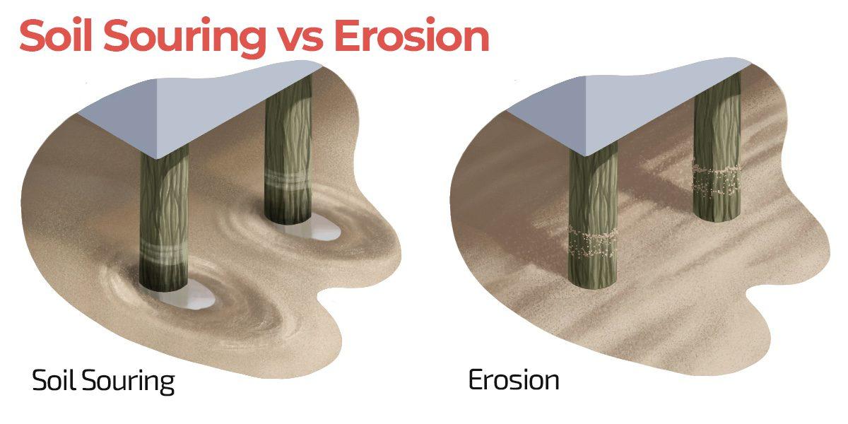 Soil-scouring-vs-erosion