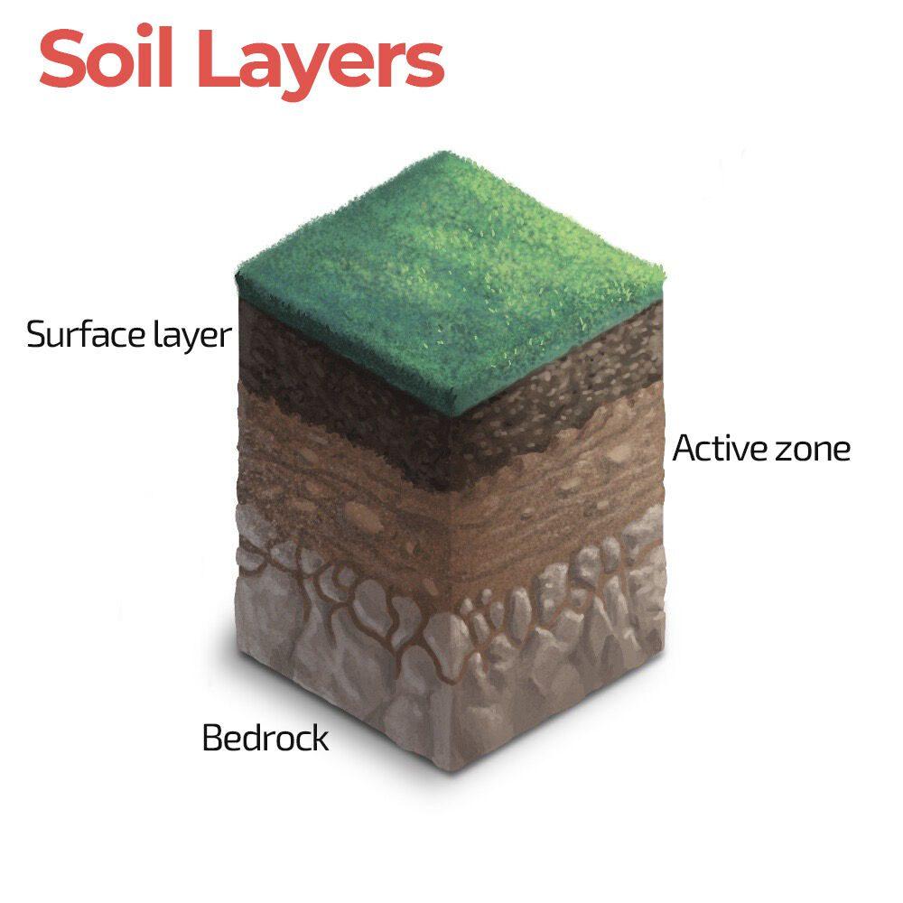 Soil-Layers