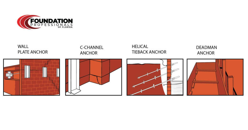 Wall anchor systems