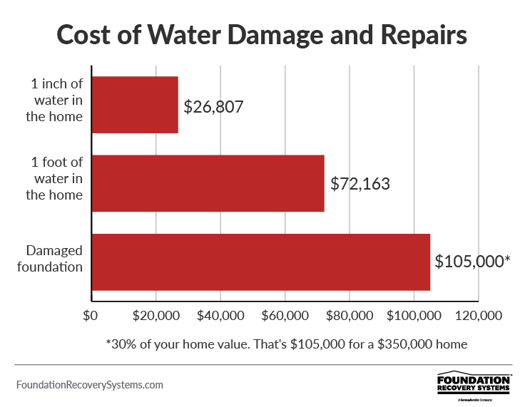 cost of water damage, repairs and flood cleanup