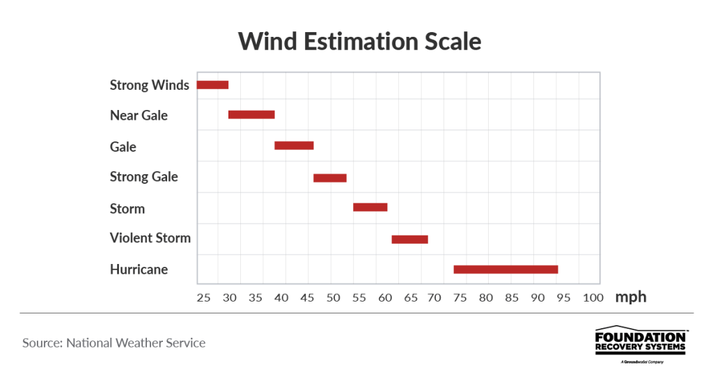 gauge wind speed and possible damage