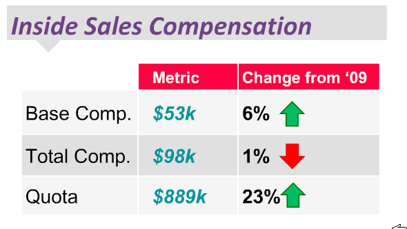 Inside Sales Compensation