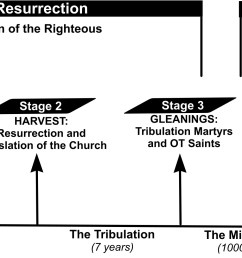 and goat judgment here s a diagram explaining the three stages of the resurrection of the righteous as well as the resurrection of the unrighteous  [ 2273 x 991 Pixel ]