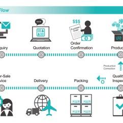 Food Process Flow Diagram Symbols For Spark Plug Wires Four Brothers Co Ltd