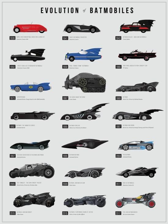 Evolution of Batmobiles