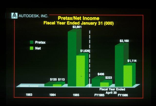 Autodesk Inc IPO Road Show Slides 1985