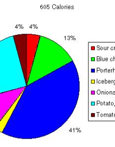 The pie chart often points out also food groups oentoenk wallpaper rh oentoenkwallpaperspot