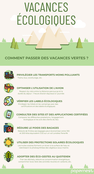 Infographie Coronavirus et vacances écologiques