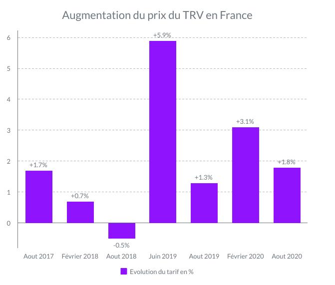 tarif edf prix du kwh d edf en 2021