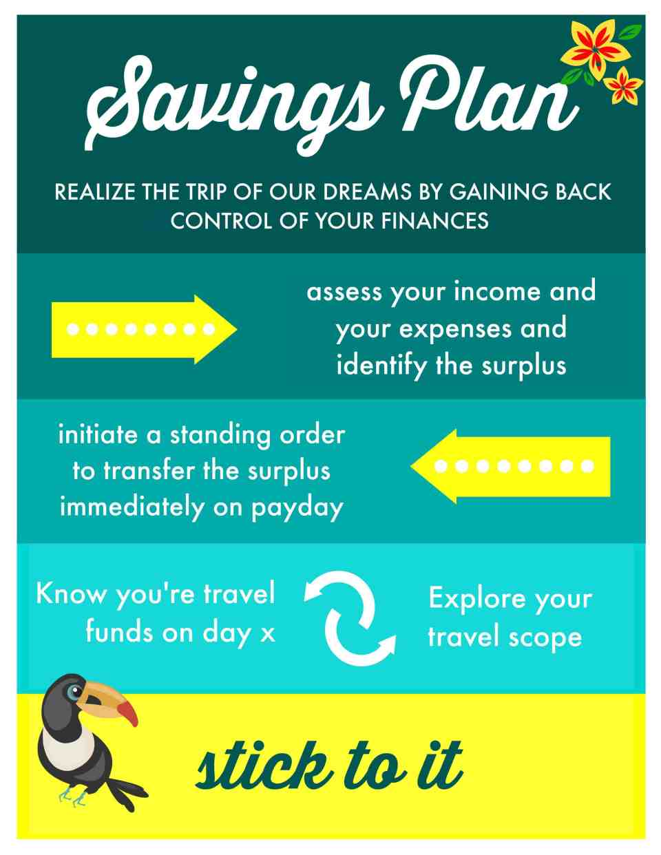 Follow this easy roadmap to earn how to create a simple saving and budget plan. Know how much you will be able to save up for your next trip