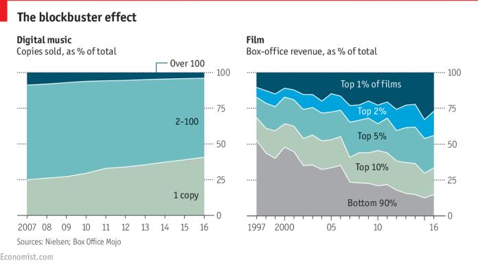 The Economist chart