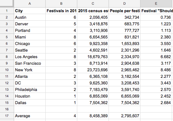 cities by number of music festivals etc.
