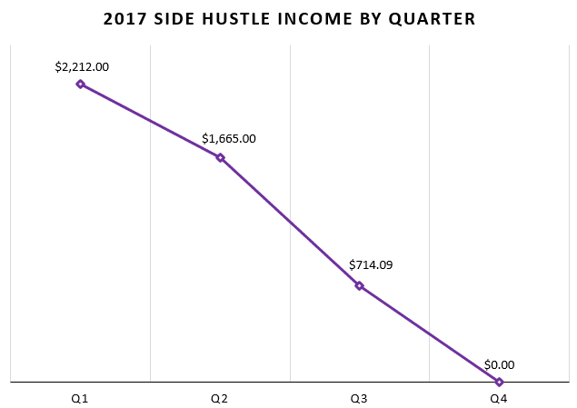2017RecapSideHustle2.PNG