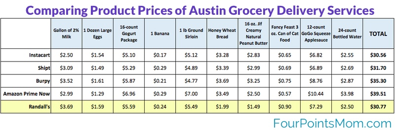 Randall's Product Prices