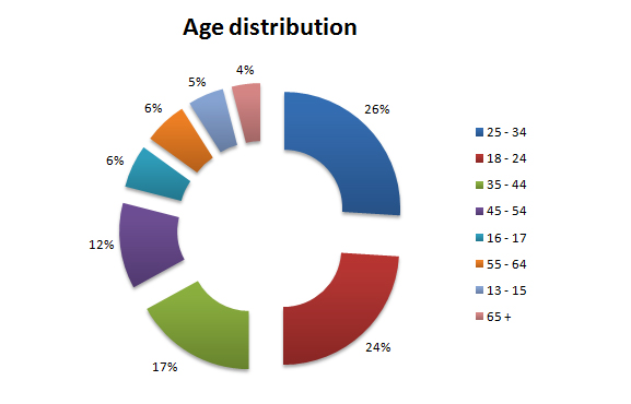 facebook uk age distribution