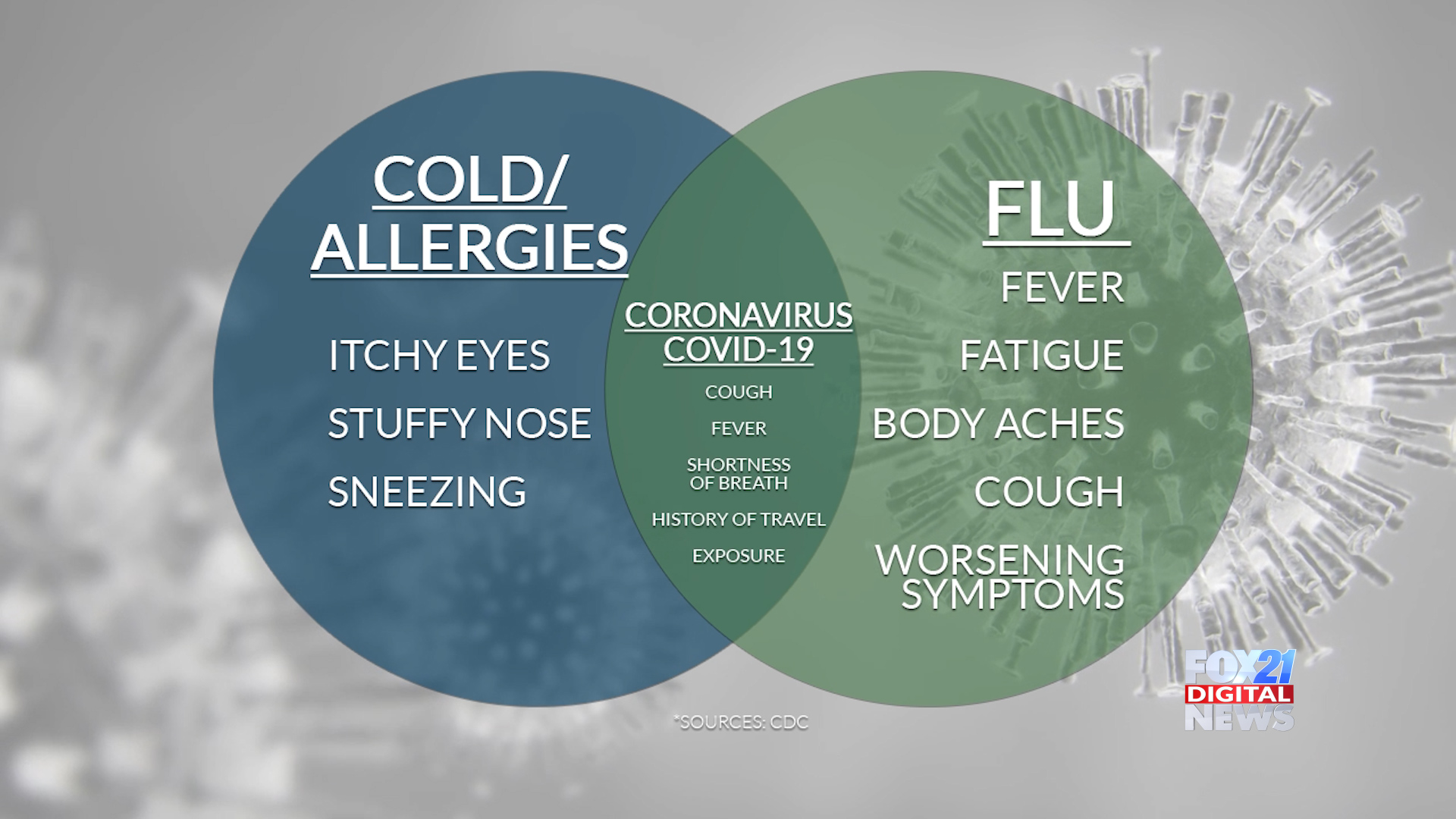 Know your symptoms: coronavirus or flu? | FOX21News.com