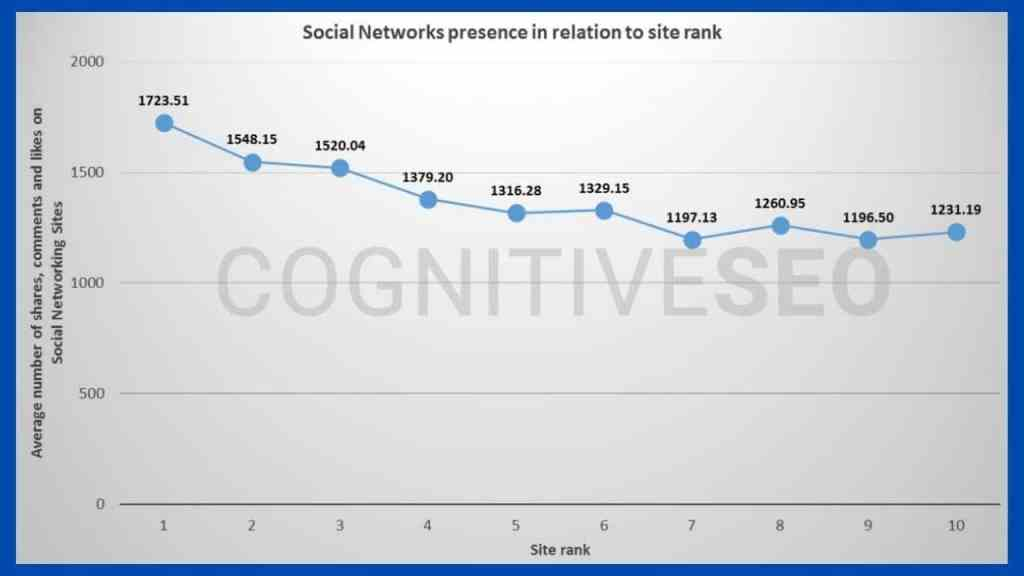 Social signal influence article