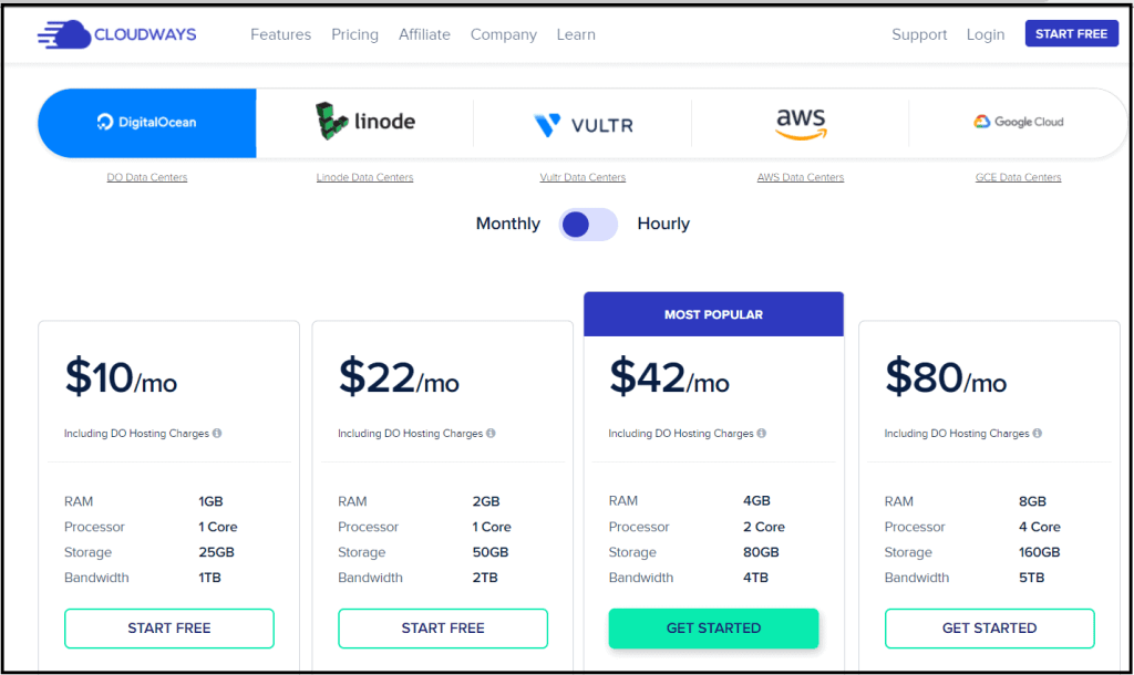 Cloudways prices