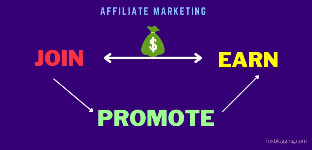 Affiliate Marketing definition explained