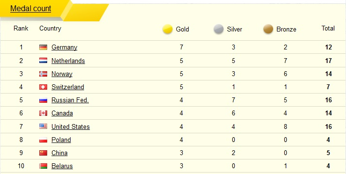 What Are Countries Winter Olympics 2014