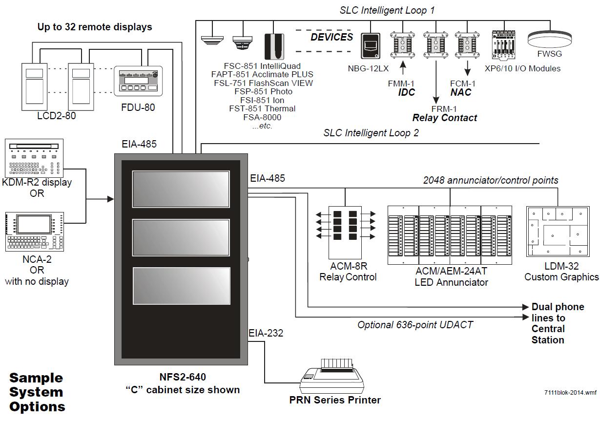 NFS 640 Sample System Options?resize\=665%2C469\&ssl\=1 notifier fcm 1 wiring diagram gandul 45 77 79 119  at bayanpartner.co
