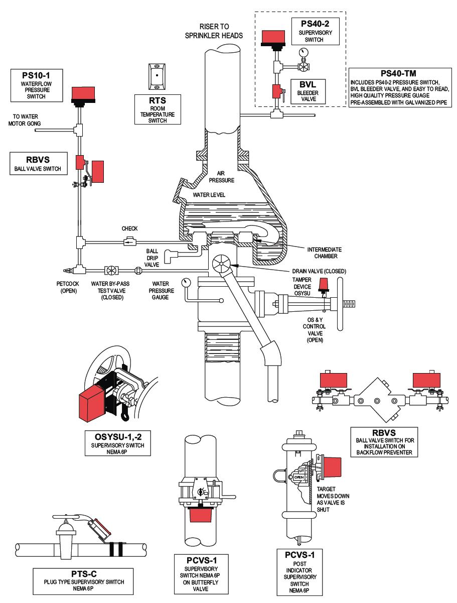 Fire Alarm Sprinkler Tamper Switch Wiring Diagram : 49