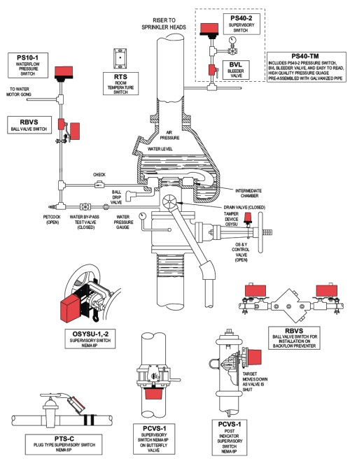 small resolution of dry pipe sprinkler systems fox valley fire safety sprinkler system parts diagram sprinkler system diagram