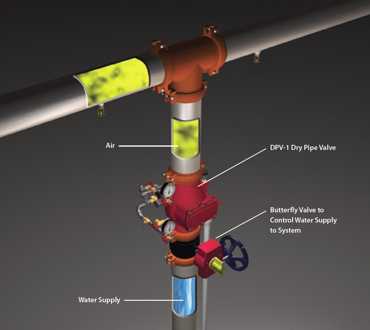 dry pipe sprinkler system riser diagram honda small engine carburetor systems fox valley fire and safety