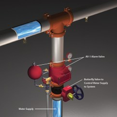 Sprinkler System Backflow Preventer Diagram Electron Dot For C Wet Pipe Systems Fox Valley Fire And Safety