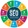 What Is The Seo Process Used By Fox Valley Web Design To