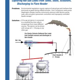 applications of fox gas jet ejectors [ 1061 x 1440 Pixel ]