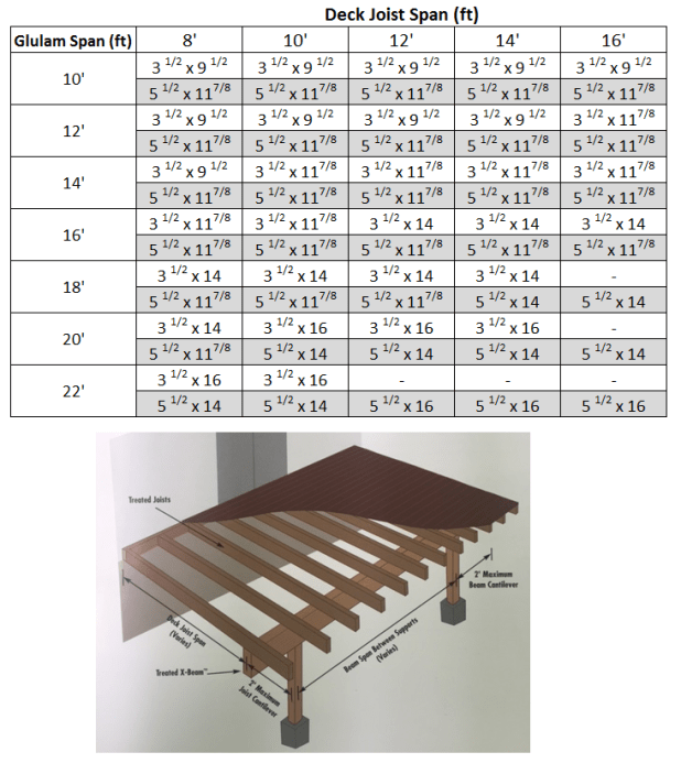 Glulam beam span table for Timber decking calculator