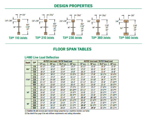 Tji Roof Joists Span Tables Brokeasshome Com