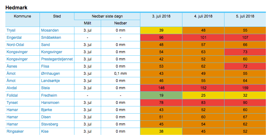 03.07.2018 Fåset Pistolbane stengt pga brannfare « Fåset