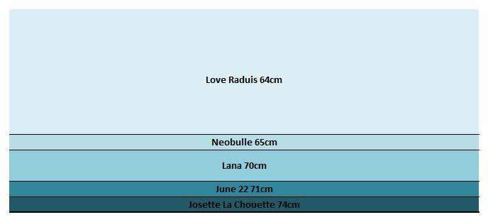 Comparatif des largeurs sling