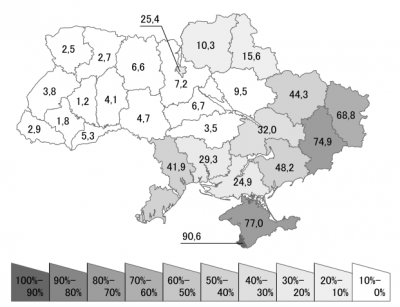 Percentage of Russian Speakers in Ukraine, by Oblast