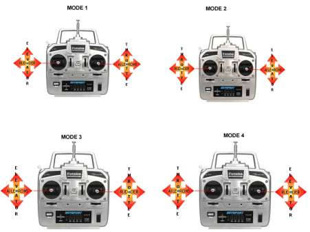 fpvcrazy TxModes-1-300x225 What is a Radio Transmitter & How to choose one ? All Topics Dronebuilds GUIDE TO BUY DRONE