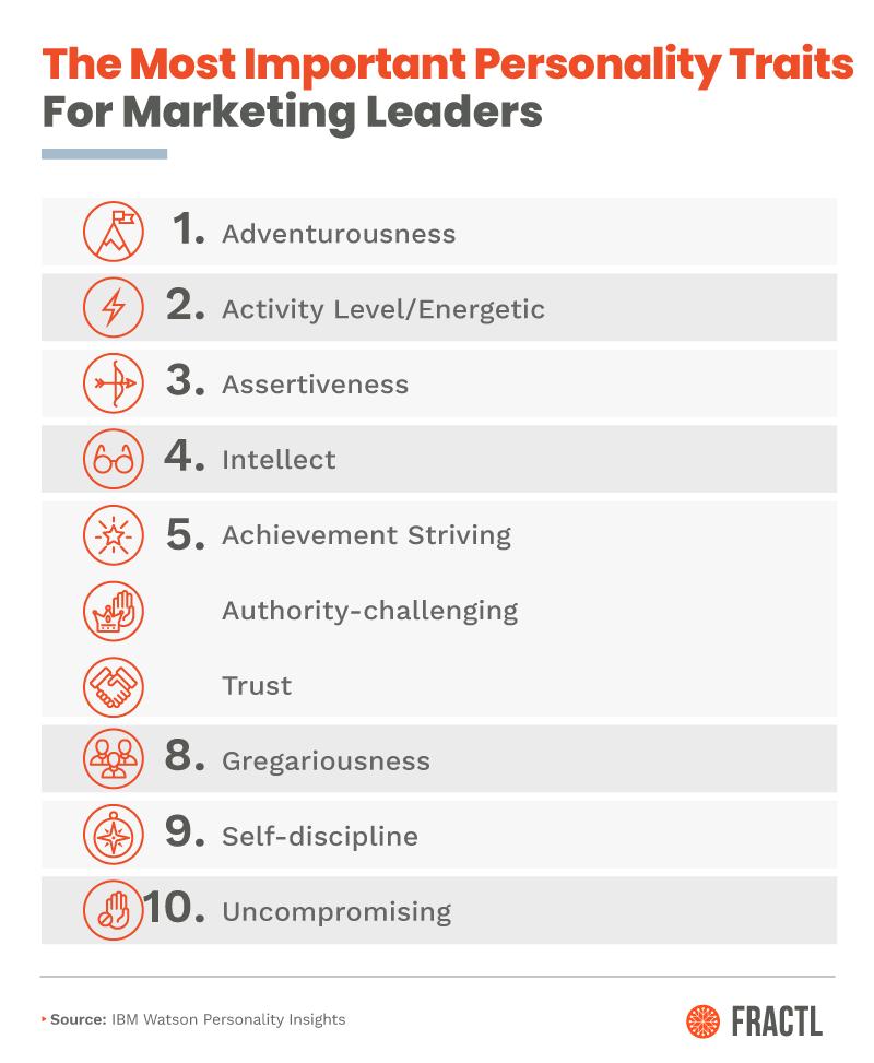 What Makes a Digital Marketing Leader?