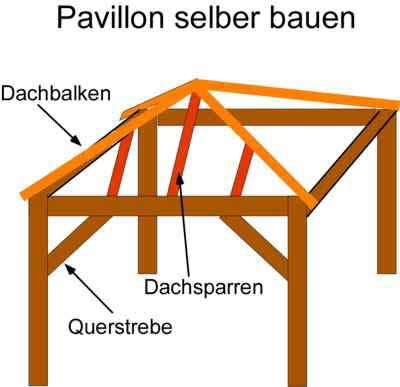 Einen Gartenpavillon selber bauen mit Walmdach