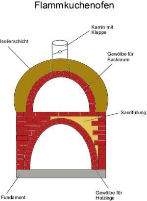 Flammkuchenofen Steinofen Bauanleitung selber bauen