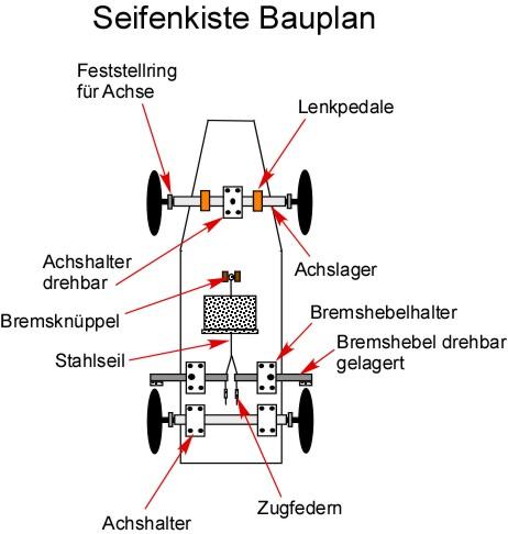 SEIFENKISTE BAUANLEITUNG EPUB