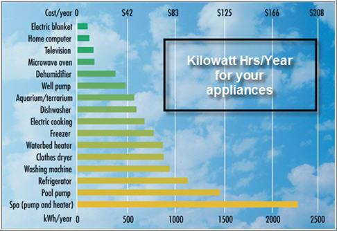 http://www1.eere.energy.gov/consumer/tips/appliances.html
